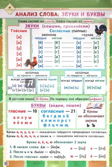 Как сделать звуковой анализ слова в детском саду