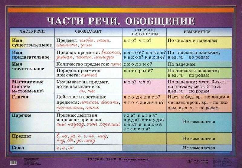 """Иллюстрация 1 к книге  """"Русский язык.  1-4 классы.  Части речи.  Обобщение.  Склонение имен прилагательных во множеств..."""