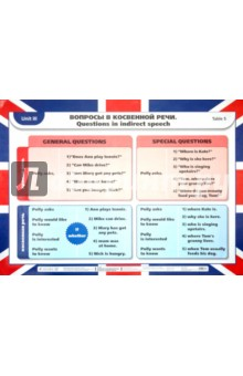 Английский язык. 7 класс. Unit 3: Вопросы в косвенной речи/Местоимения