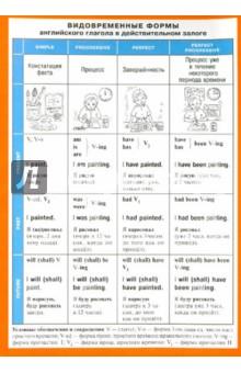Видовременные формы английского глагола в действительном залоге