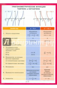 Тригонометрические функции: тангенс и котангенс
