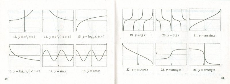графики функций и их формулы: