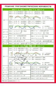 Решение тригонометрических неравенств. Справочный материал