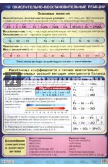 Окислительно-восстановительные реакции - Габриелян, Яшукова