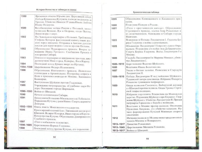 Иллюстрация 1 из 16 для История Отечества в таблицах и схемах - Игорь Кузнецов   Лабиринт - книги. Источник: Лабиринт