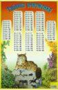 Таблица умножения. Кошка таблица умножения справ материалы