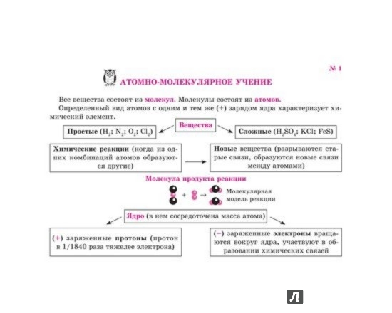 Иллюстрация 1 из 5 для Химия на ладони. Теоретические основы - Виолетта Лилле | Лабиринт - книги. Источник: Лабиринт