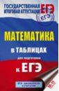 Обложка ЕГЭ. Математика в таблицах. 10-11 классы