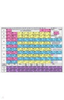 Периодическая система химических элементов Д.И. Менделеева. Таблица растворимости