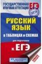 Обложка ЕГЭ. Русский язык в таблицах и схемах для подготовки к ЕГЭ. 10-11 классы