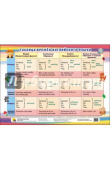 Таблица времен английского языка