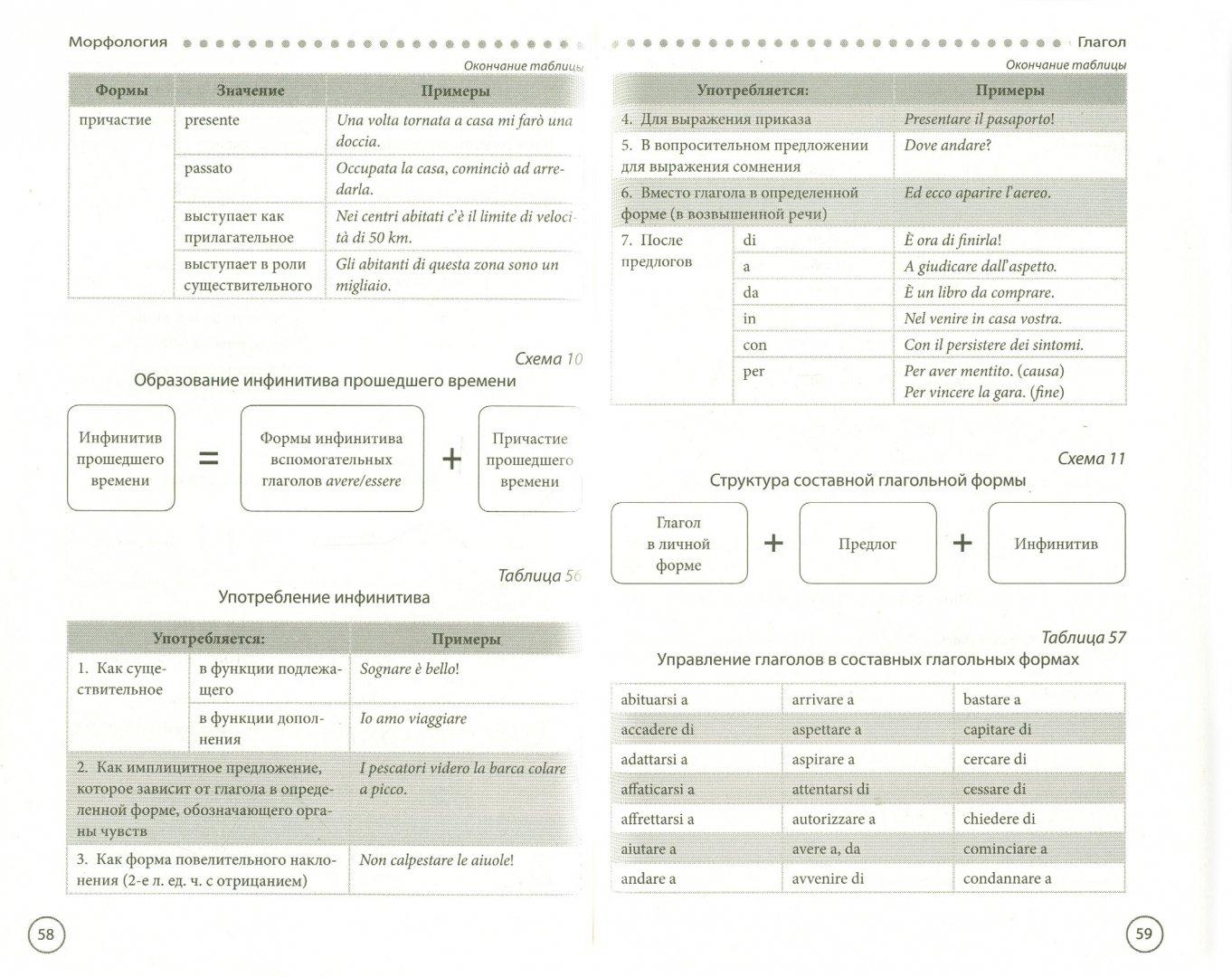 Иллюстрация 1 из 6 для Итальянская грамматика в таблицах и схемах - Галина Гава   Лабиринт - книги. Источник: Лабиринт