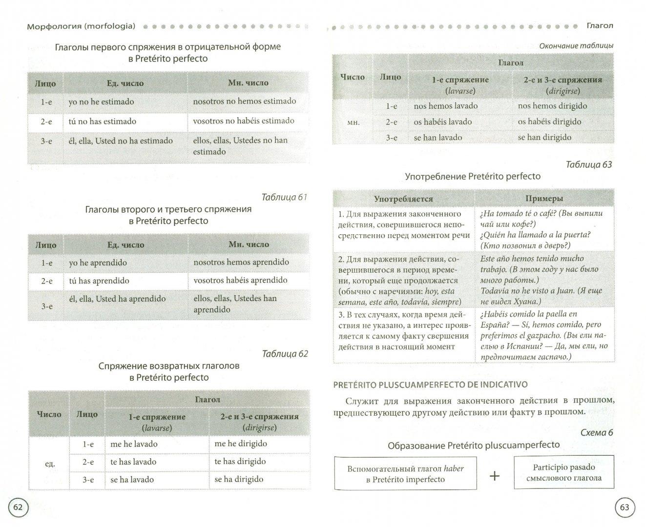 Иллюстрация 1 из 12 для Испанская грамматика в таблицах и схемах - Н. Прус | Лабиринт - книги. Источник: Лабиринт
