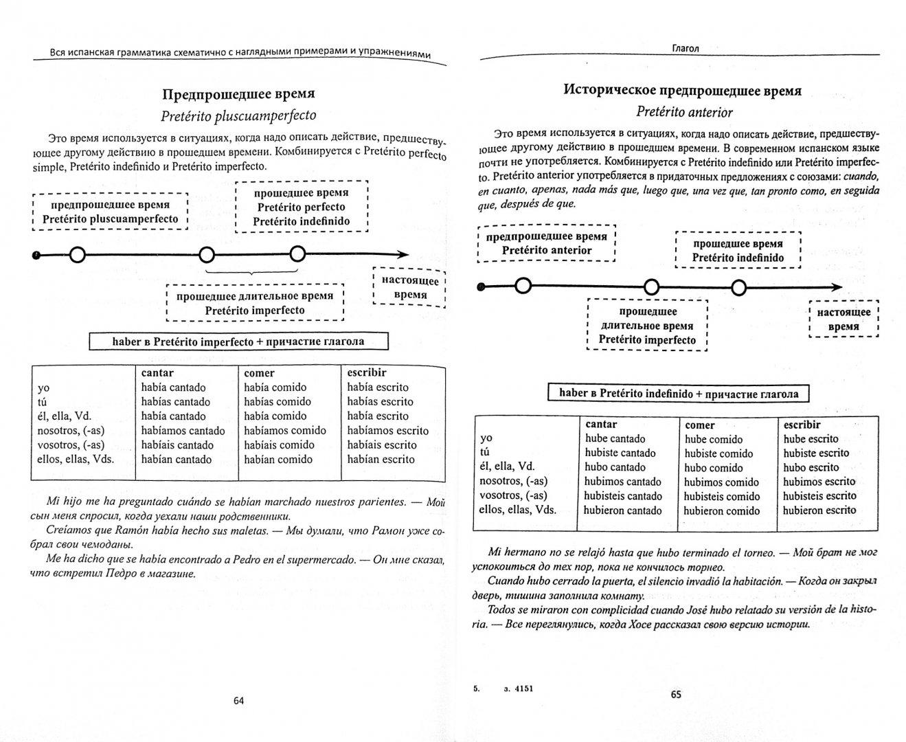 Иллюстрация 1 из 18 для Вся испанская грамматика схематично с наглядными примерами - Наталья Корелова   Лабиринт - книги. Источник: Лабиринт